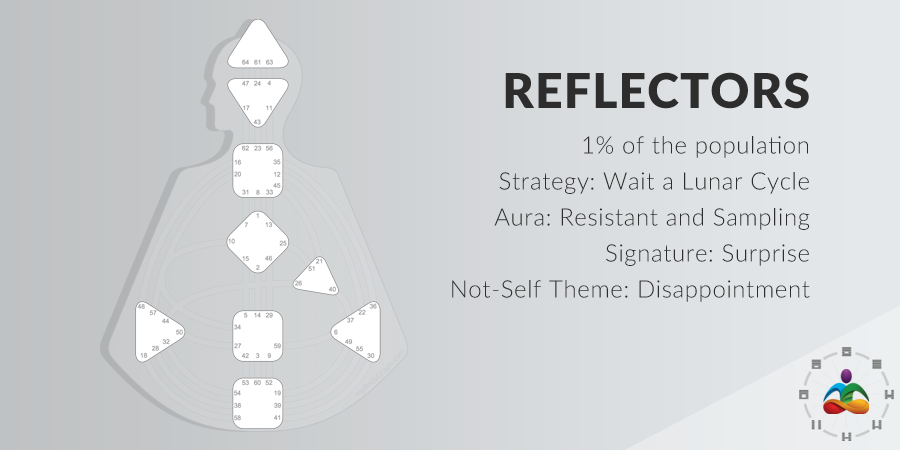 The Four Types Strategy Aura